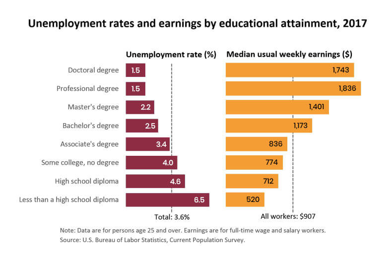 delaware-National-Average-earning-by-educational-attainment