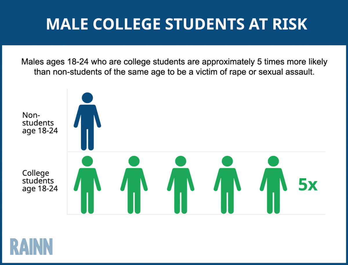 Male College Students At Risk