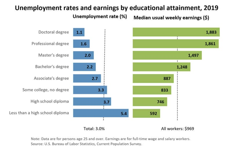 arizona-National-Average-earning-by-educational-attainment